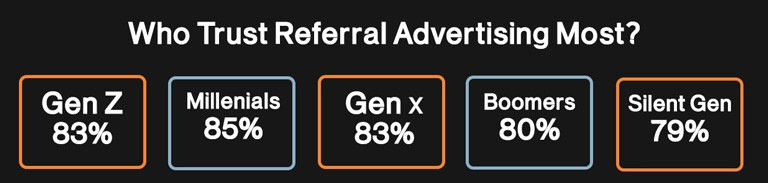 Who Trust Referrlas The Most By Generation