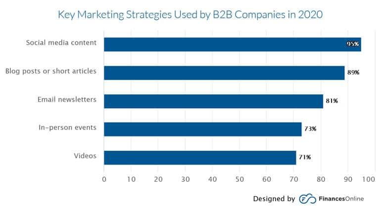 Key Marketing Strategies Used By B2B Companies In 2020 -